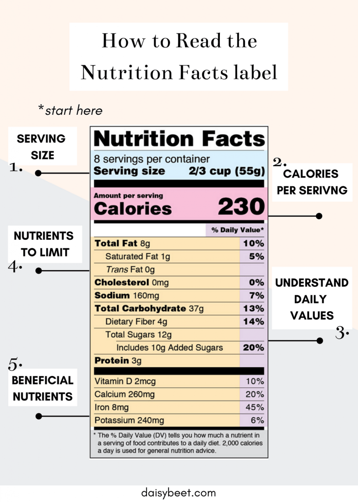How to Read the Nutrition Facts Label  - Daisybeet